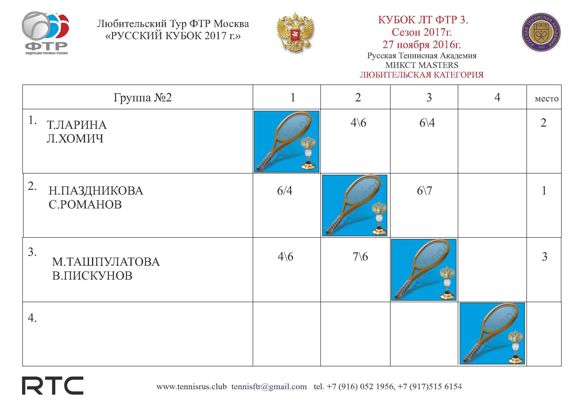 ТУРНИР 3 Таблица микст ГР2 ЛЮБИТ.