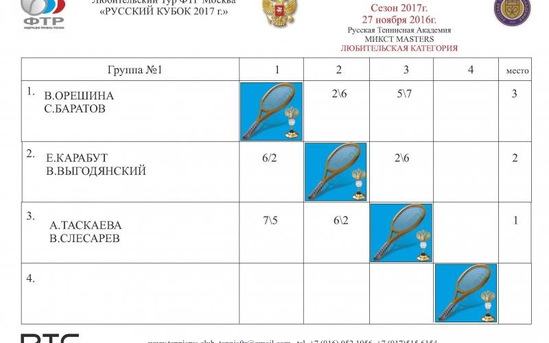 ТУРНИР 3 Таблица микст ГР1 ЛЮБИТ.