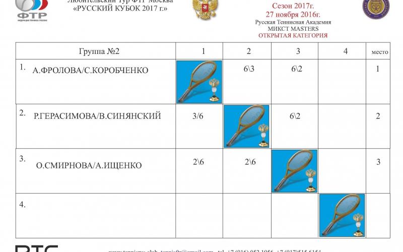 ТУРНИР 3 Таблица микст ГР2