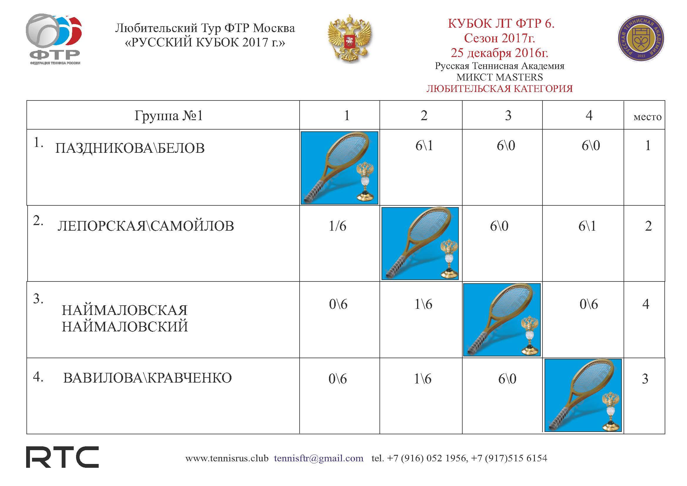Таблица микст ГР1 ЛЮБИТ