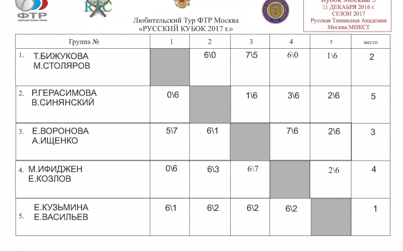 Таблица микст ГР1 ОТКРЫТАЯ
