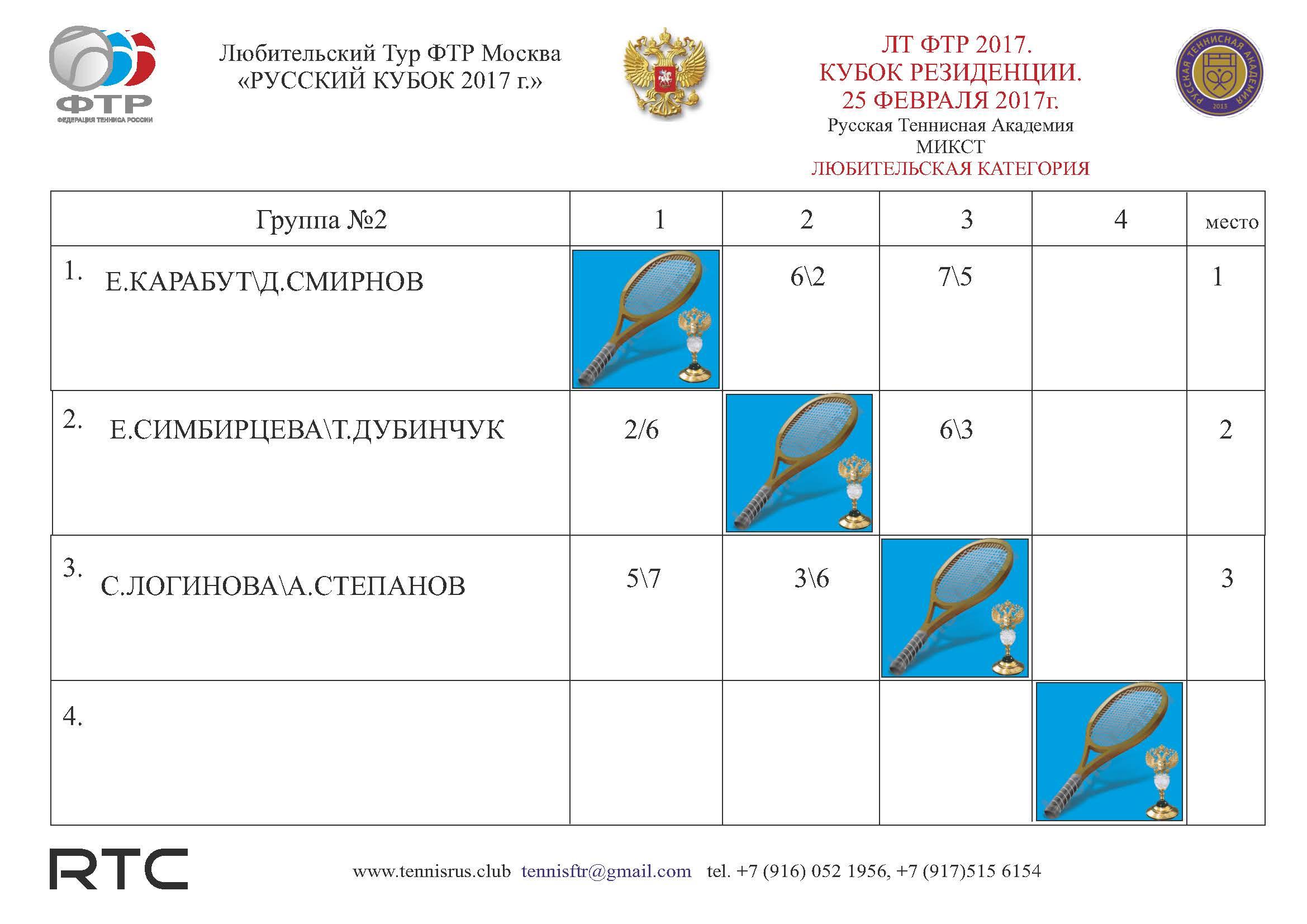 ТУРНИР Резиденция Таблица микст ГР2 мастерс