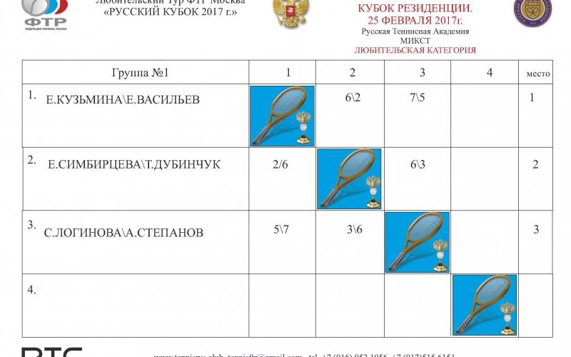 ТУРНИР Резиденция Таблица микст ГР1 мастерс