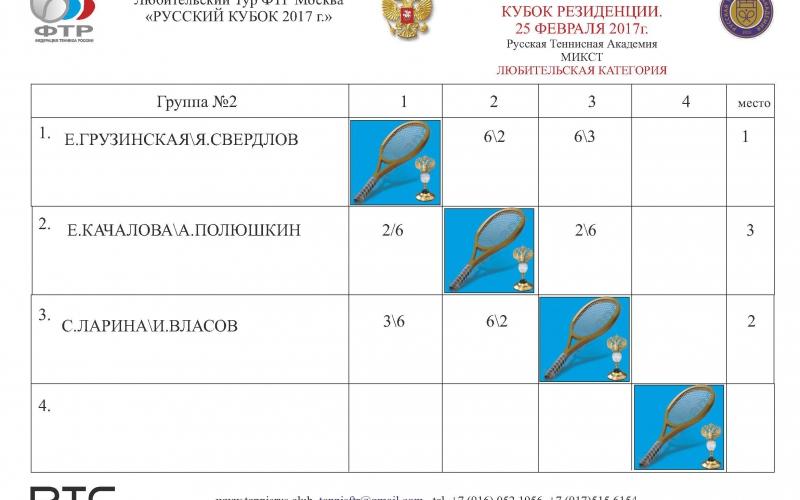 ТУРНИР Резиденция Таблица микст ГР2