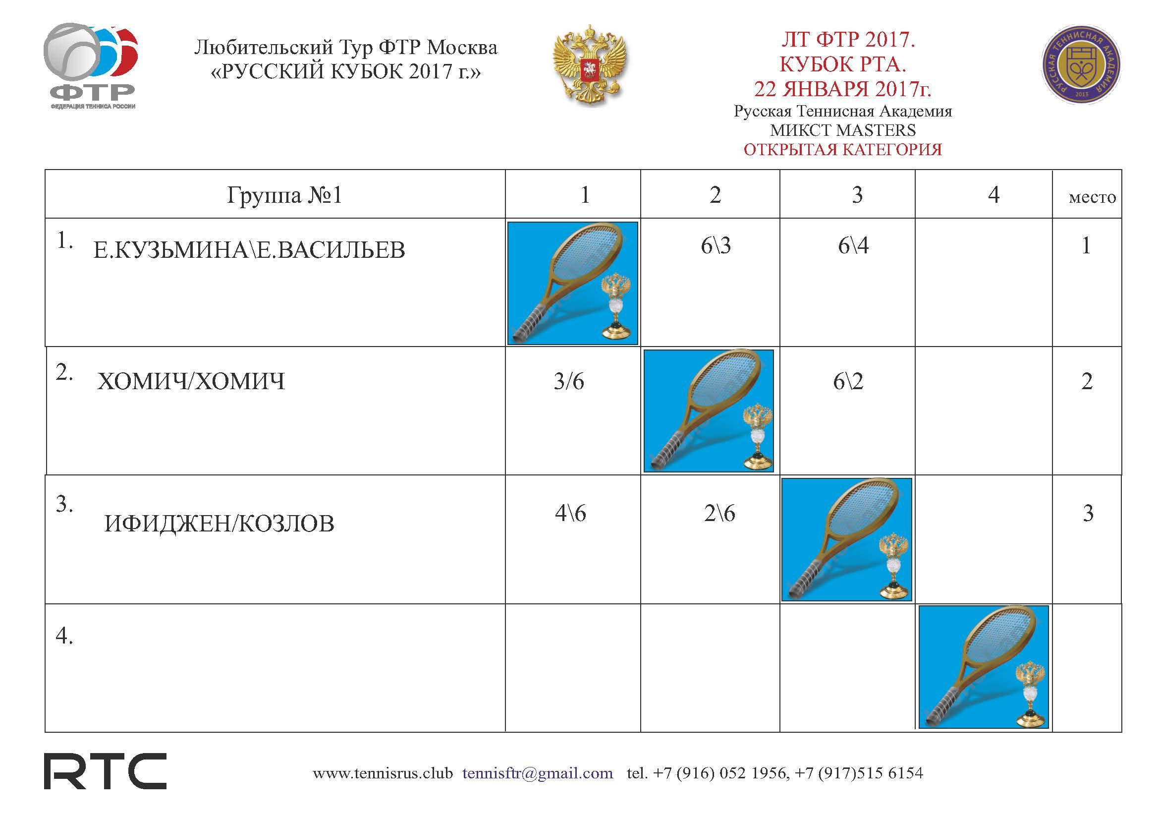 ТУРНИР РТА Таблица микст ГР1