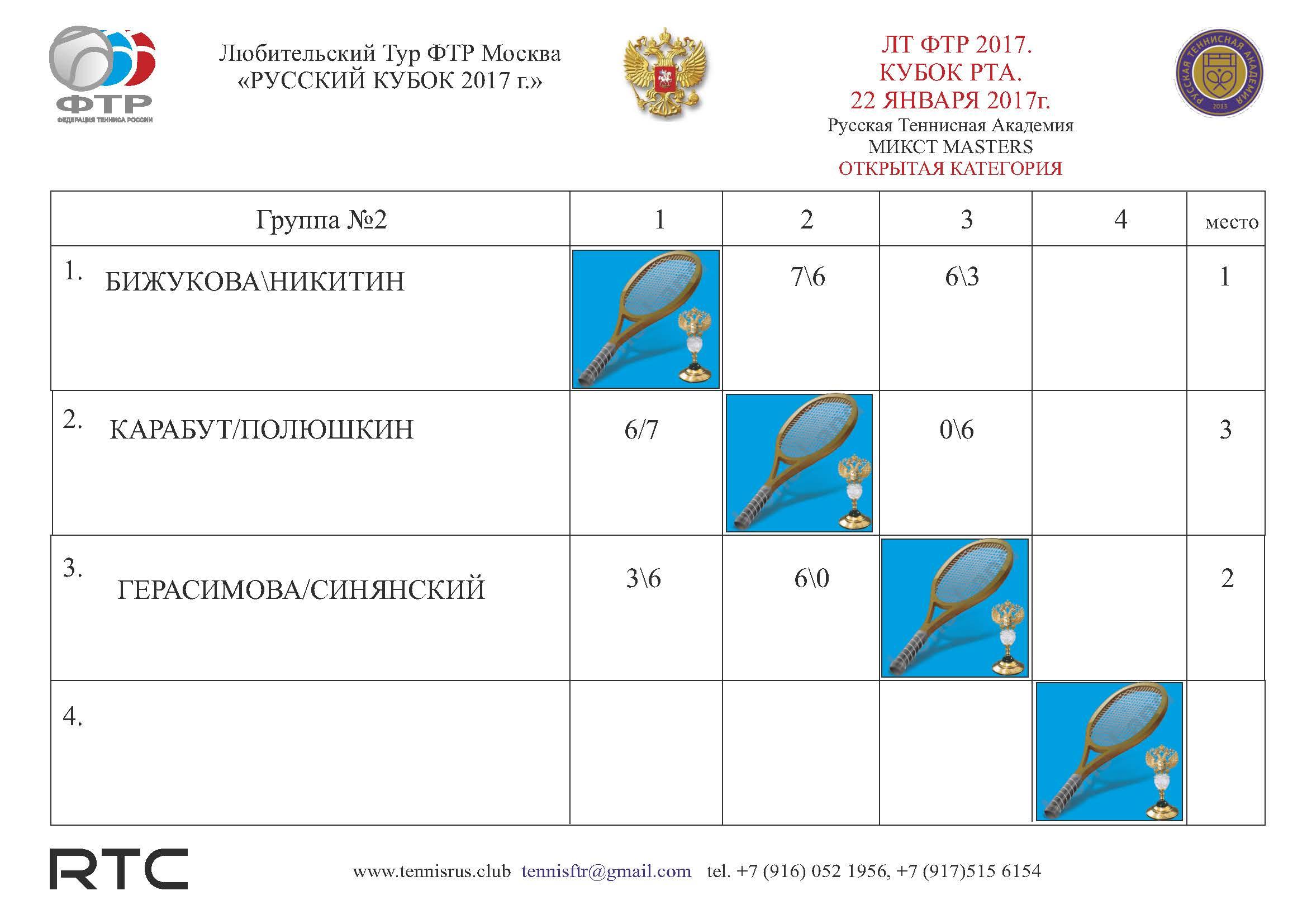 ТУРНИР РТА Таблица микст ГР2