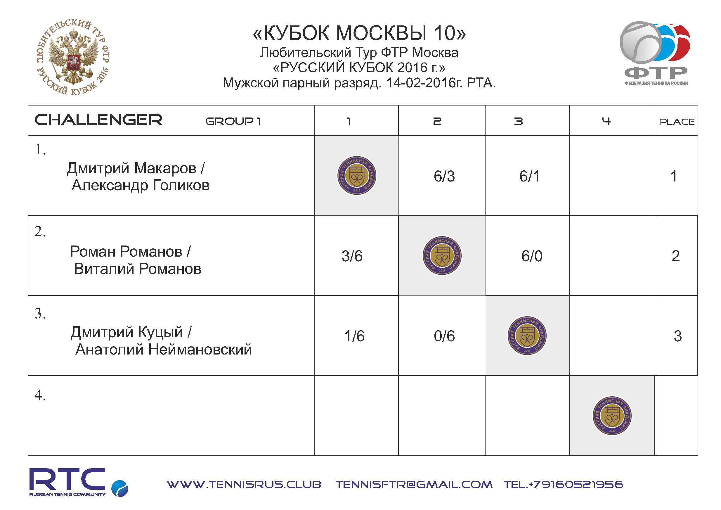 MC 10 2016 mens pairs Challenger GR 1