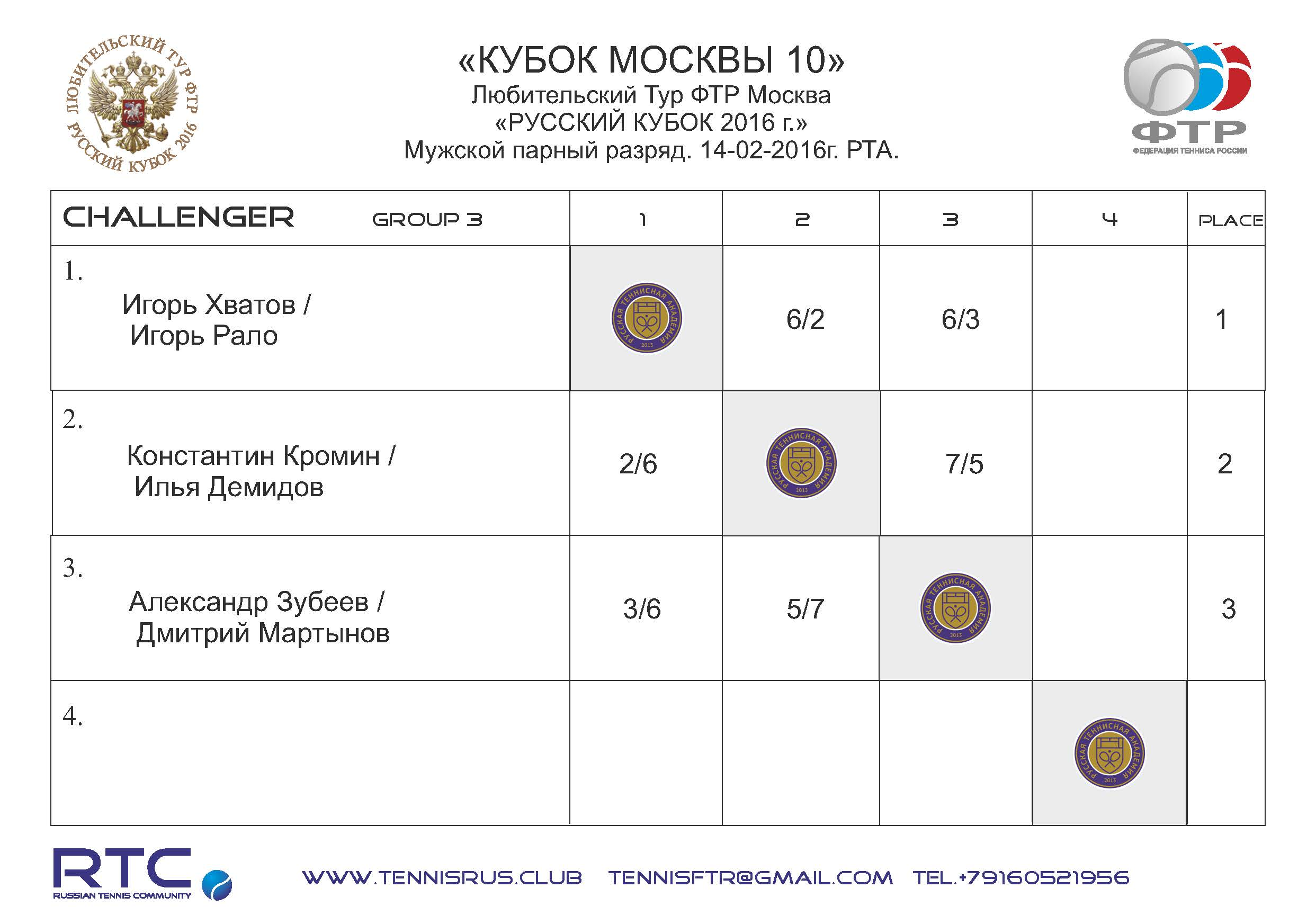 MC 10 2016 mens pairs Challenger GR 3