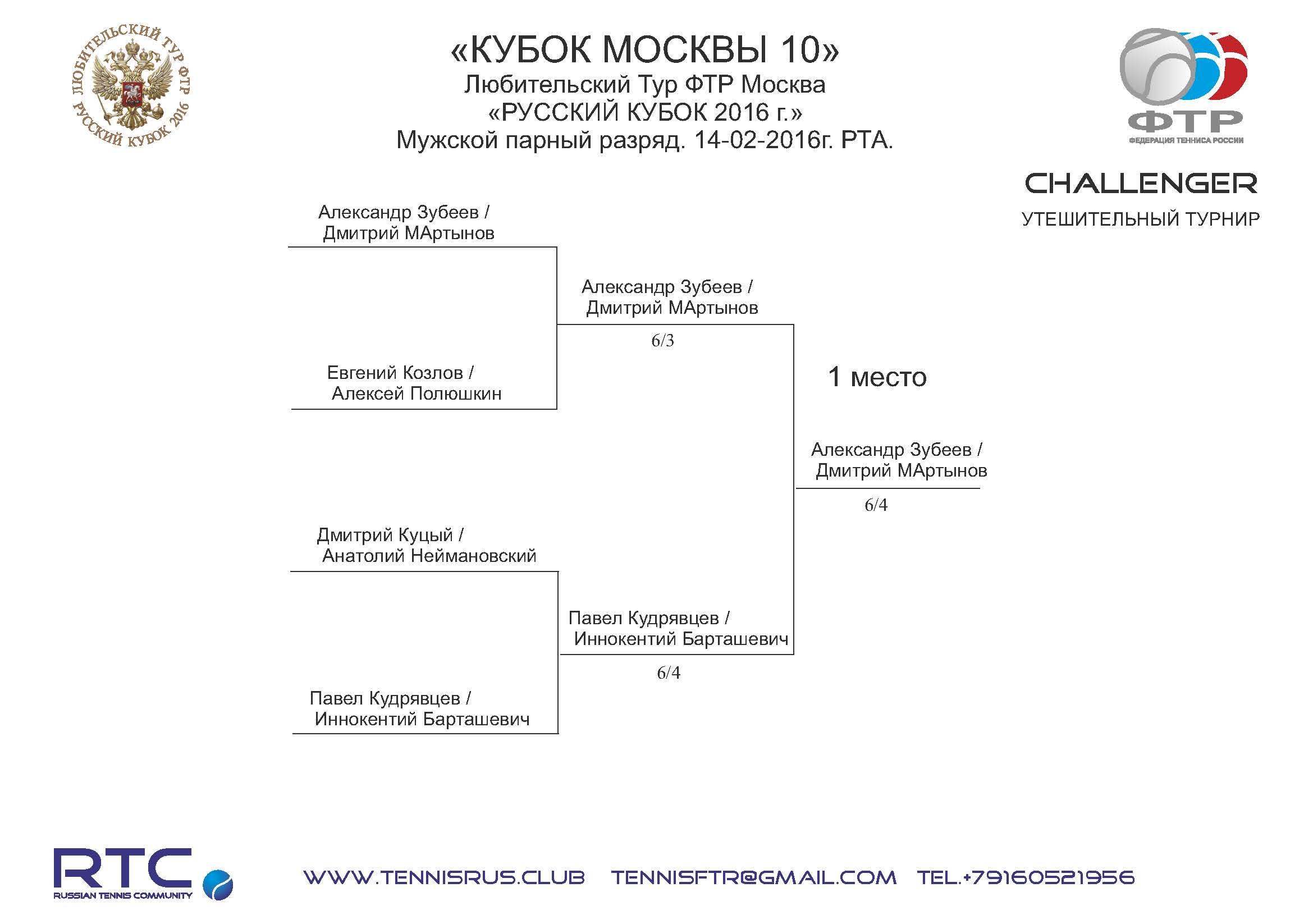 MC 10 2016 mens pairs Challenger NETs dop