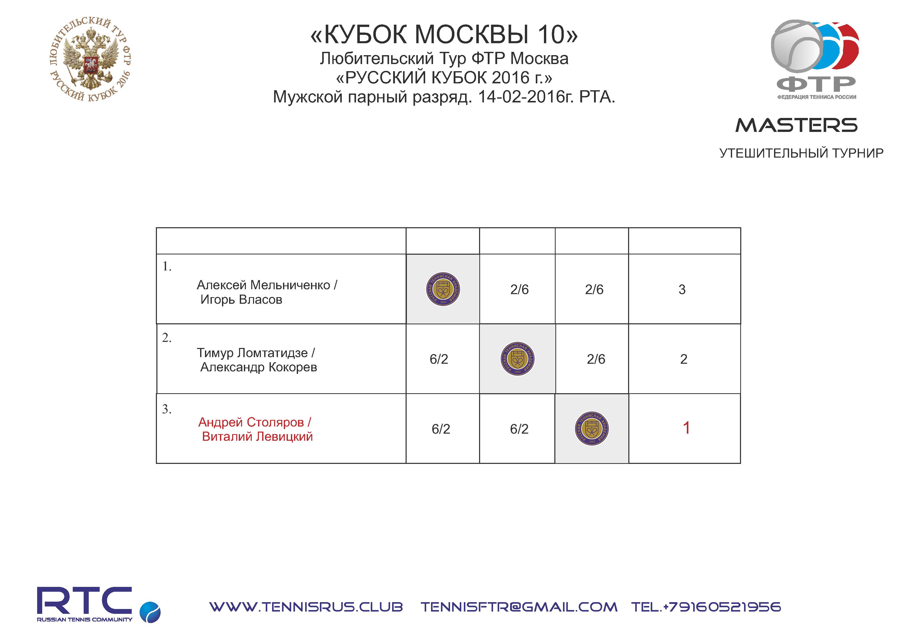 MC 10 2016 mens pairs Masters NET s dop