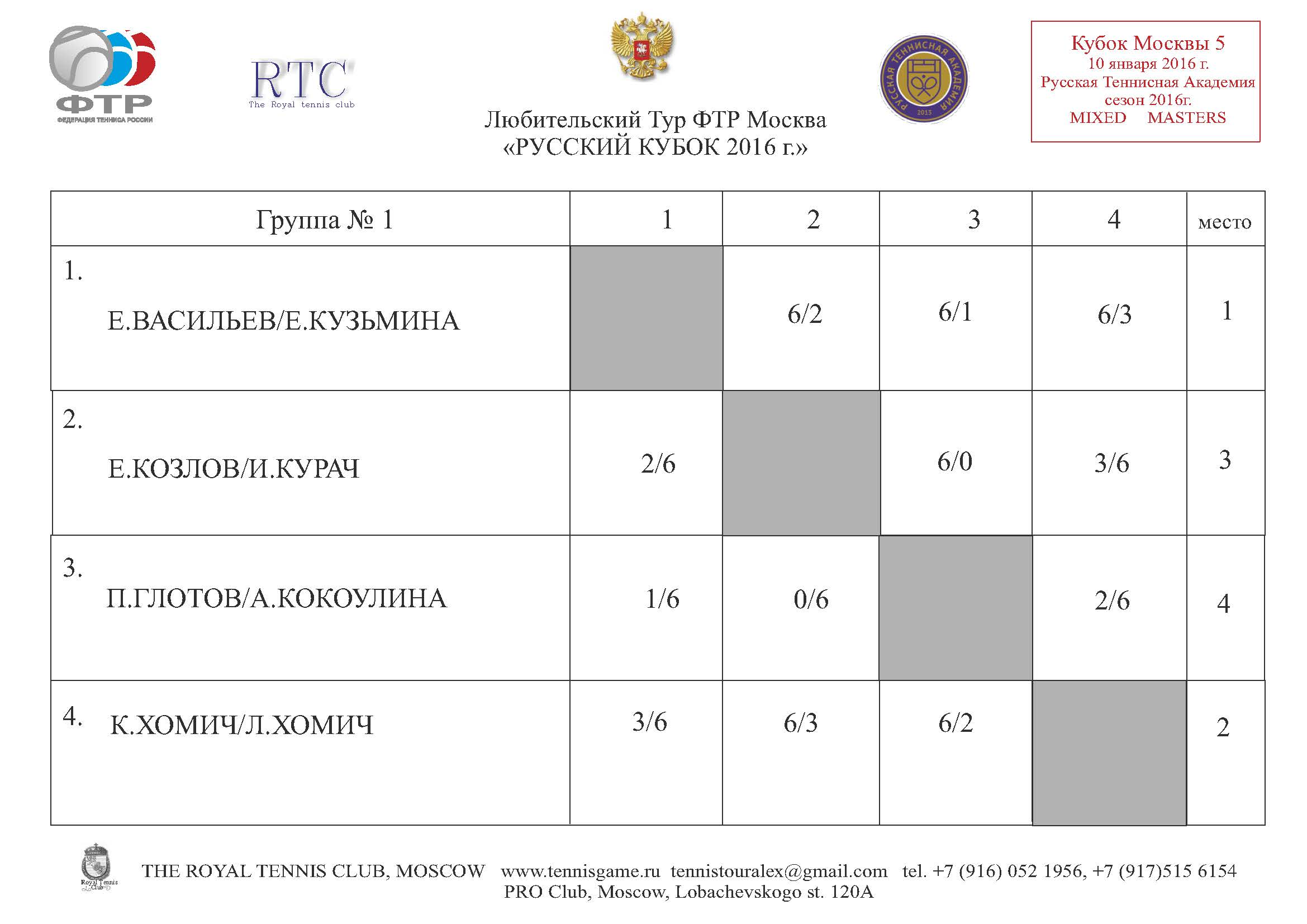 Moscow Cup 5 Masters GR 1