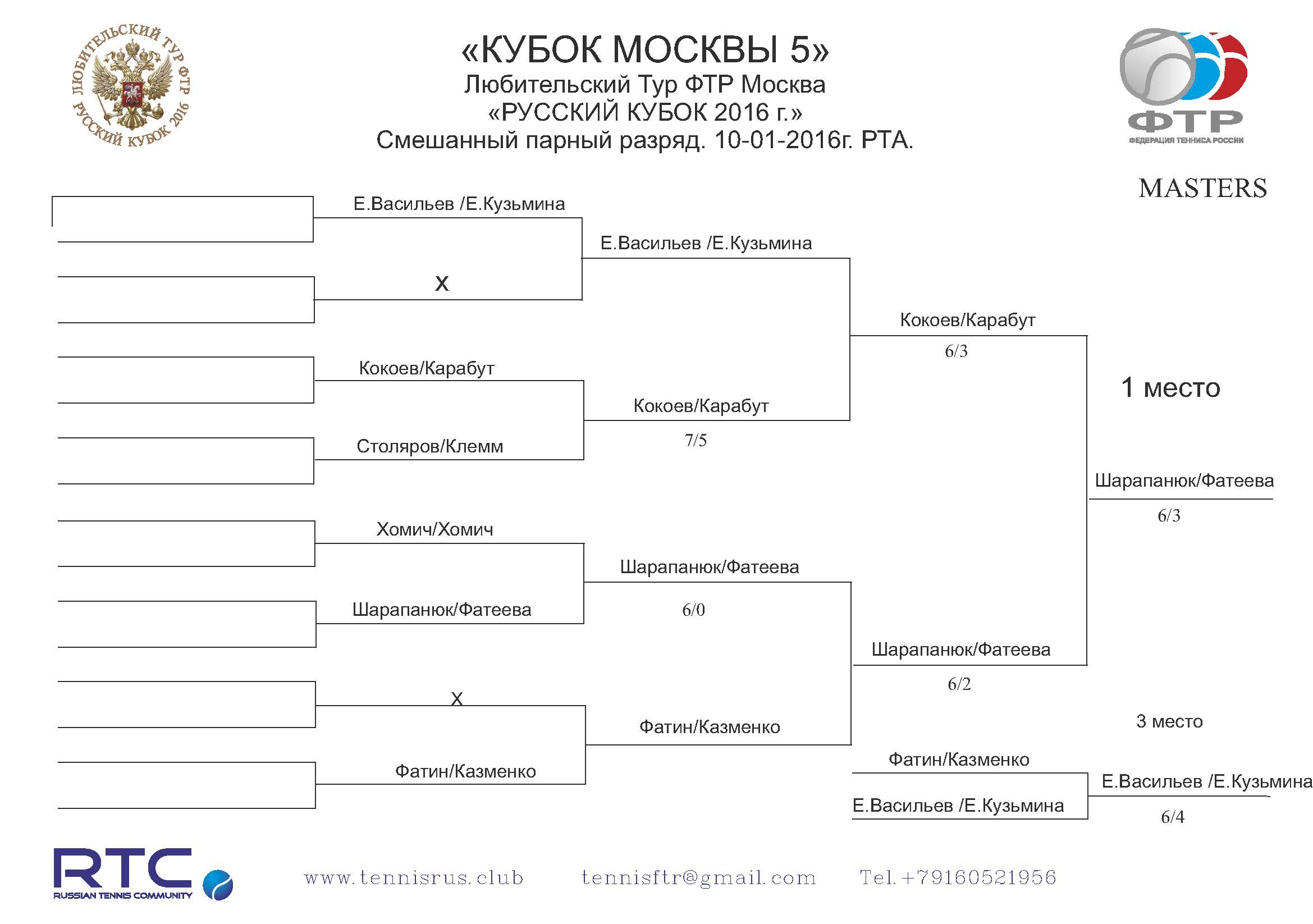 Moscow Cup 5 Masters NET main